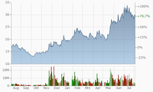 WG Tech (JiangXi) A Chart