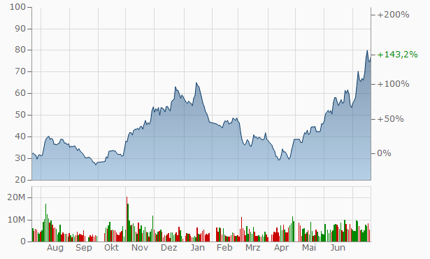 Guangdong Wencan Die Casting A Chart