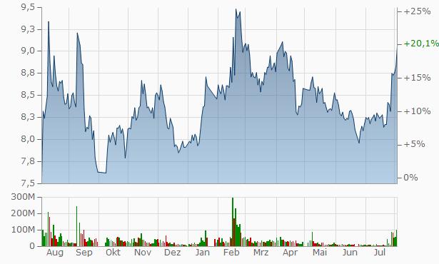 Nanjing Securities A Chart