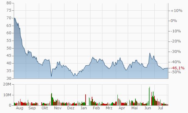 Yijiahe Technology A Chart