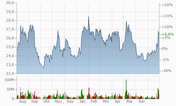 China Securities Chart