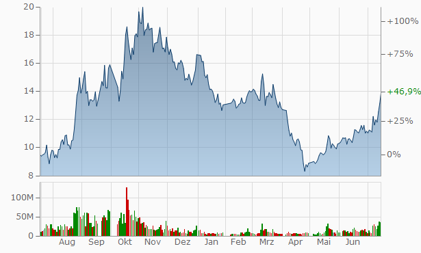 Zhejiang Xinneng Photovoltaic Technology A Chart
