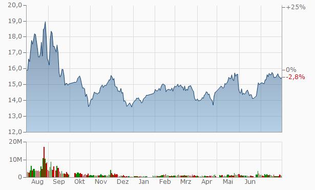 Xinjiang East Universe (Group) Gas A Chart
