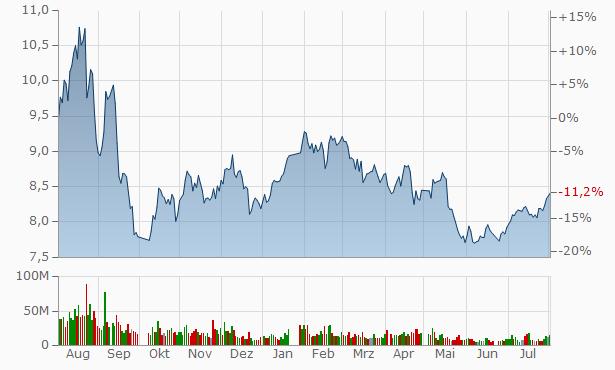 Xinjiang Joinworld Company Chart
