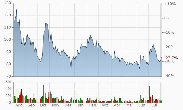 Ningbo Yong Xin Optics A Chart