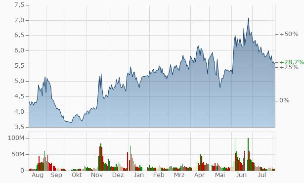 Baocheng Investment Chart