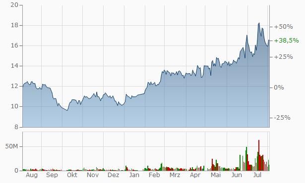 Wuhan Bester Group Telecom A Chart