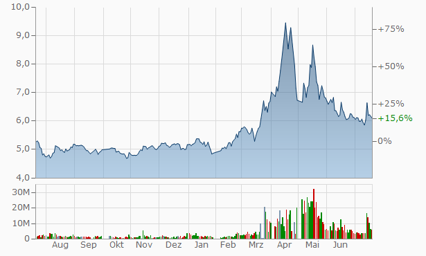 Sanlian Commercial Chart