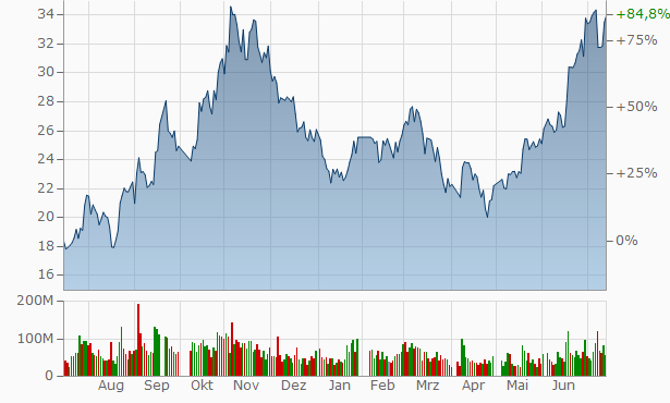 Ming Yang Smart Energy Group Chart