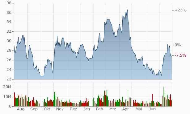 Zhejiang Sanmei Chemical Industry A Chart