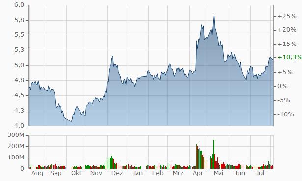 Zhejiang Material Industrial Zhongda Yuantong Group Chart