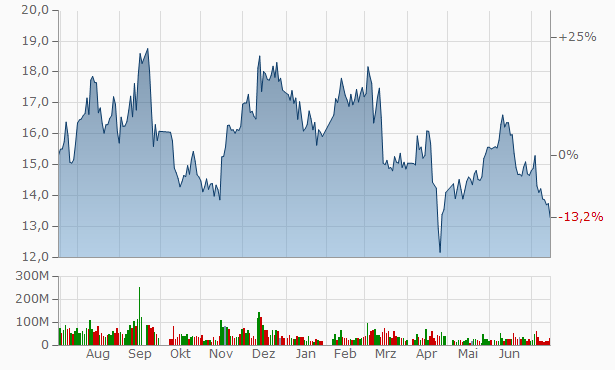 Ningxia Baofeng Energy Group Chart