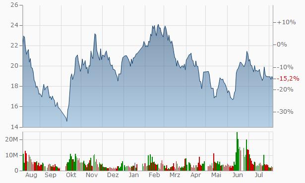 Jiangsu Guomao Reducer A Chart