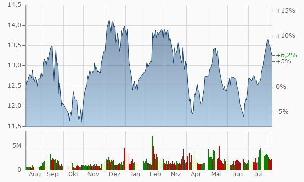 Chang Chun Eur-Asia Group Chart