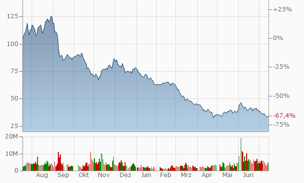 Raytron Technology A Chart