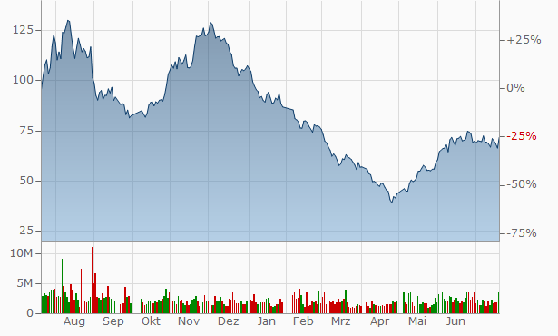 Zhejiang HangKe Technology A Chart