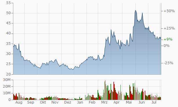 ArcSoft A Chart