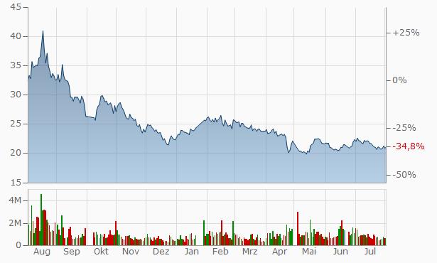Beijing Worldia Diamond Tools A Chart