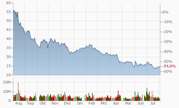 Guangdong Jia Yuan Technology Shares A Chart