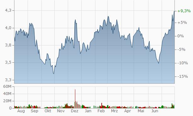 Ningbo Fuda Company Chart