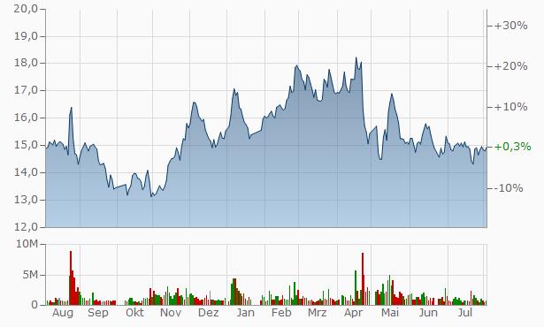 Xiamen Solex High-Tech Industries A Chart