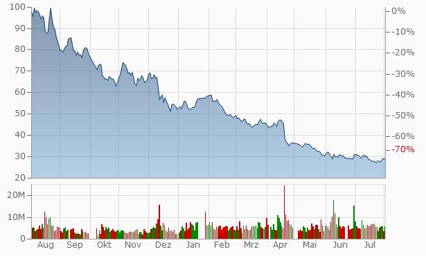 Jiangsu Cnano Technology A Chart