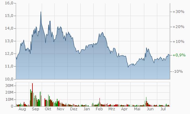 Keeson Technology A Chart