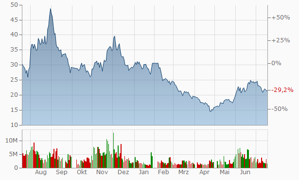 China National Electric Apparatus Research Institute A Chart
