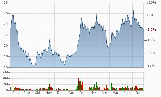 Hangzhou Hopechart IoT Technology A Chart