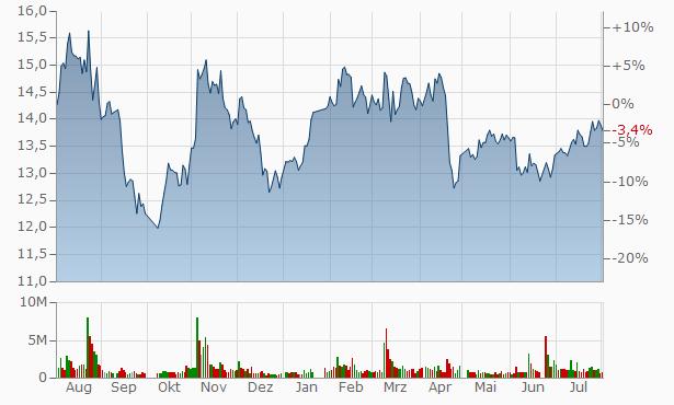 Suntar Environmental Technology A Chart