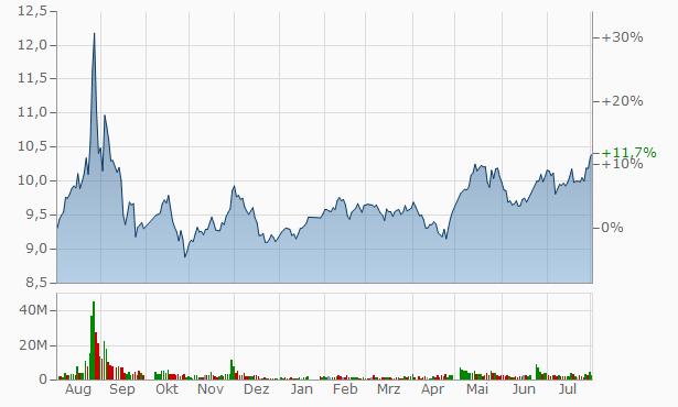 Chengdu Gas Group A Chart