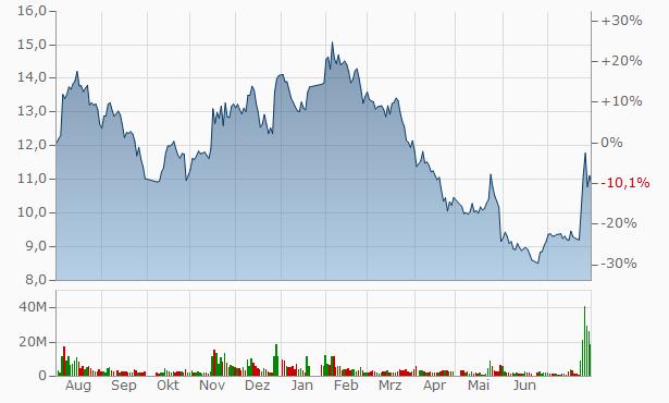 Henan Oriental Silver Star Investment Chart