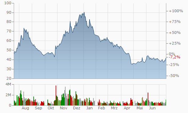 Beijing InHand Networks Technology A Chart