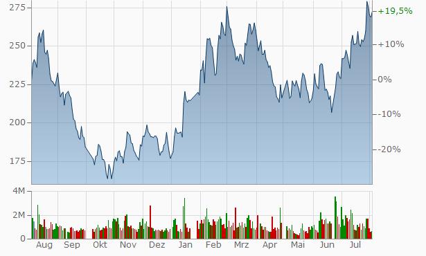 Beijing Roborock Technology A Chart