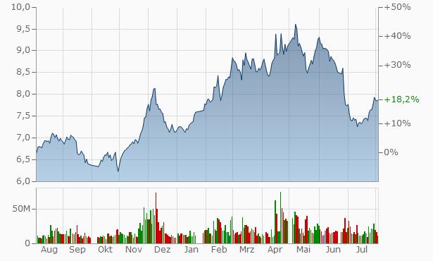 Xiamen International Trade Group A Chart