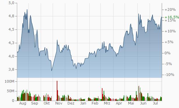 Liaoning Hongyang Energy Resopurce Invest Chart