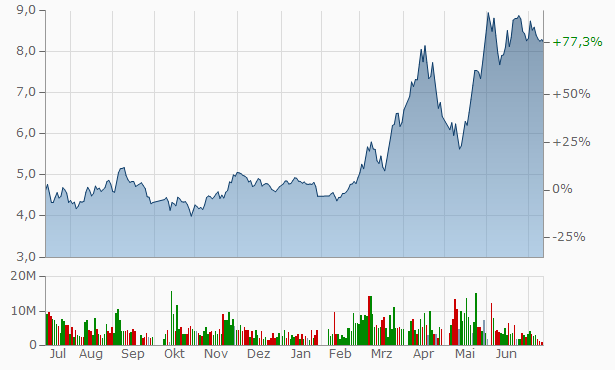 Yantai Yuancheng Enterprise group Chart