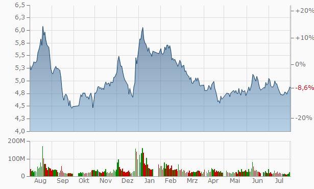 Jinko Power Technology A Chart