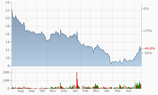 Jiangsu Aidea Pharmaceutical A Chart