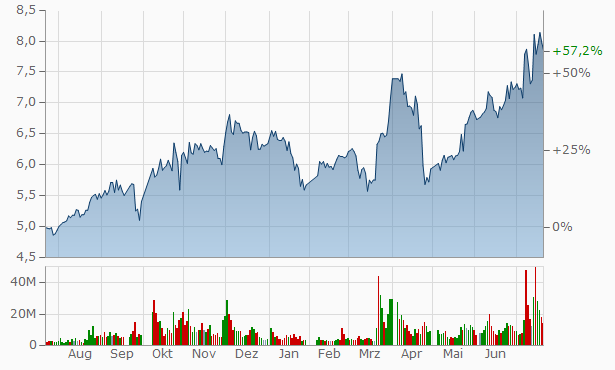 Luyin Investment (Group) Chart