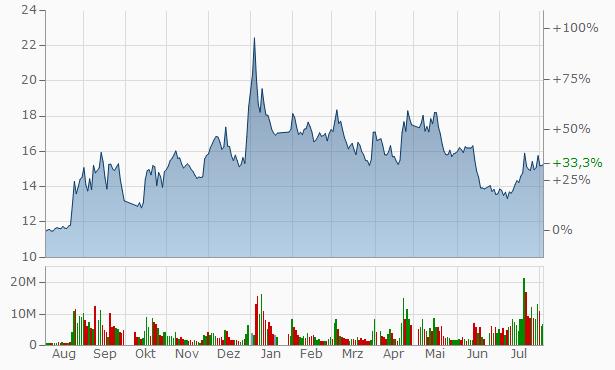 YinChuan Xinhua Commercial (Group) Chart