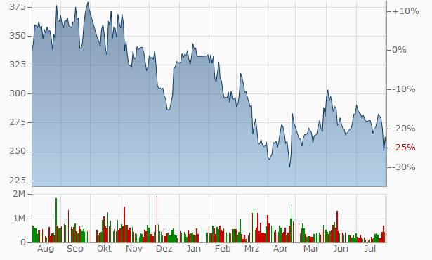 iRay Technology Company Chart