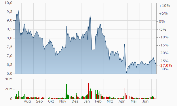Zhejiang Yingfeng Technology A Chart