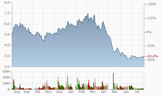 Zhejiang Furun Chart