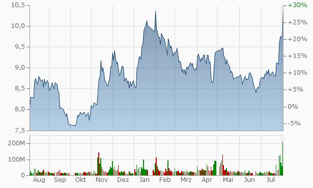 Sinolink Securities Chart