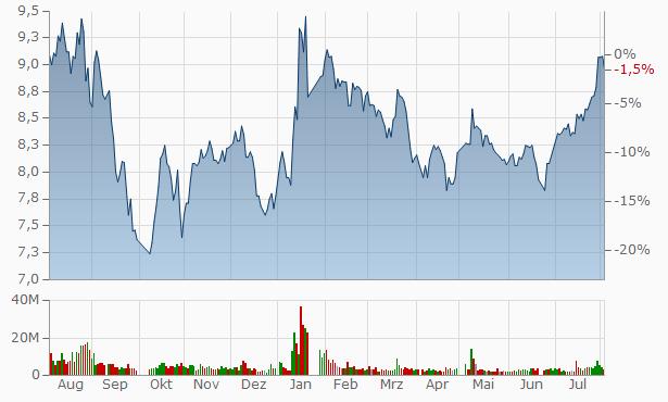 Jiangsu Holly A Chart