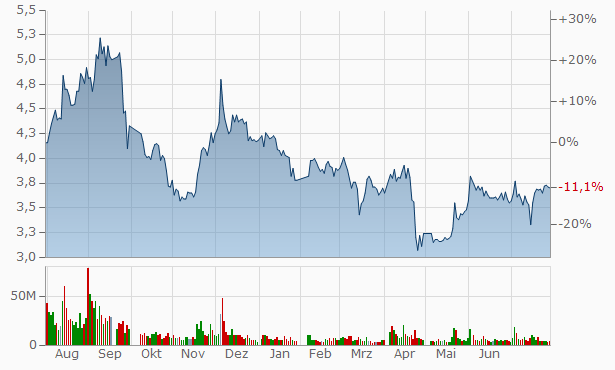 Xining Special Steel Chart