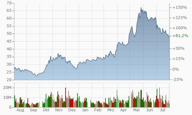 Chongqing Taiji Industry Chart