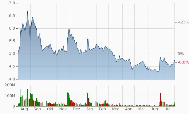 Zhengzhou Coal Industry Electric Power Chart