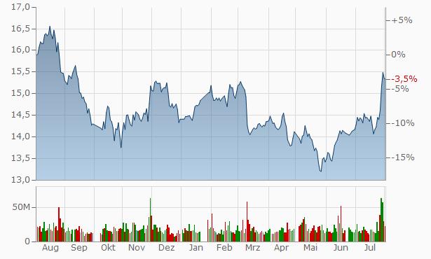 SAIC Motor (Shanghai Automotiv Industry) (A) Chart